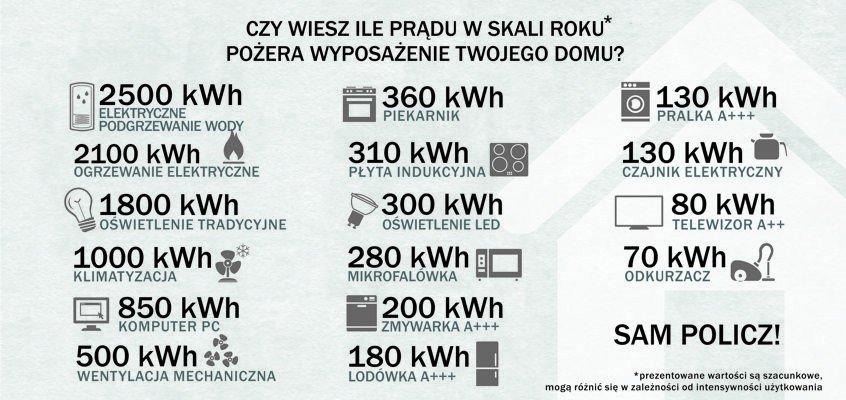 Ile prądu zużywasz?